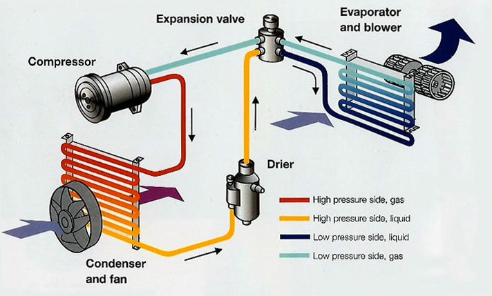 How Various Parts Of A Car's Air Conditioning System Work